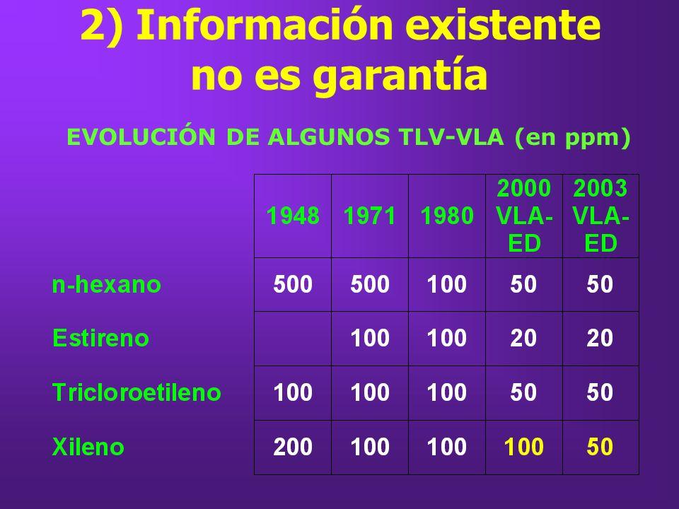 2) Información existente no es garantía EVOLUCIÓN DE ALGUNOS TLV-VLA (en ppm)
