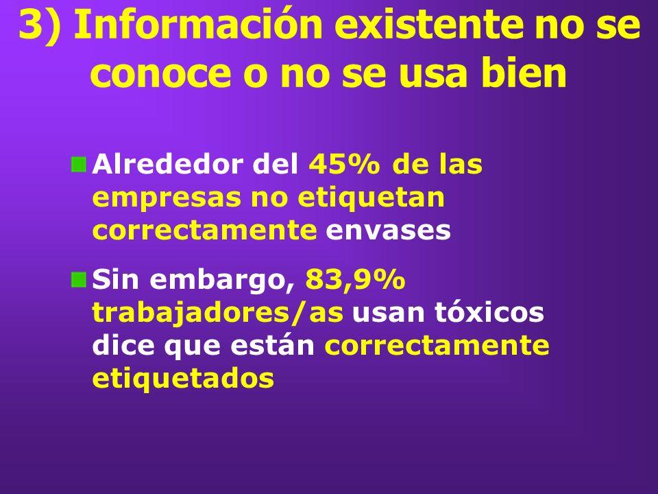 3) Información existente no se conoce o no se usa bien Alrededor del 45% de las empresas no etiquetan correctamente envases Sin embargo, 83,9% trabaja