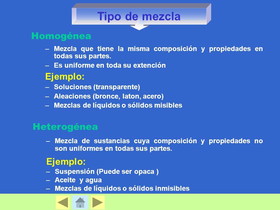 Homogénea –Mezcla que tiene la misma composición y propiedades en todas sus partes. –Es uniforme en toda su extención Ejemplo: –Soluciones (transparen