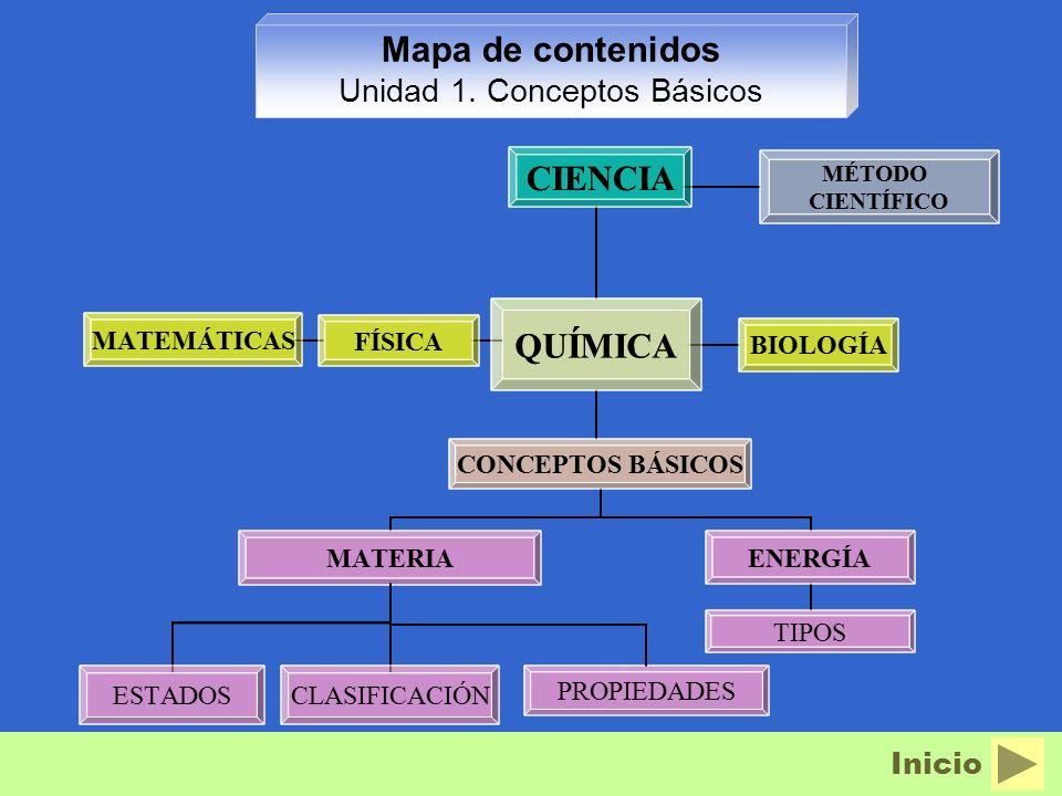 Mapa de contenidos Unidad 1. Conceptos Básicos CIENCIA FÍSICA QUÍMICA BIOLOGÍA MÉTODO CIENTÍFICO MATEMÁTICAS CONCEPTOS BÁSICOS ENERGÍA MATERIA CLASIFI