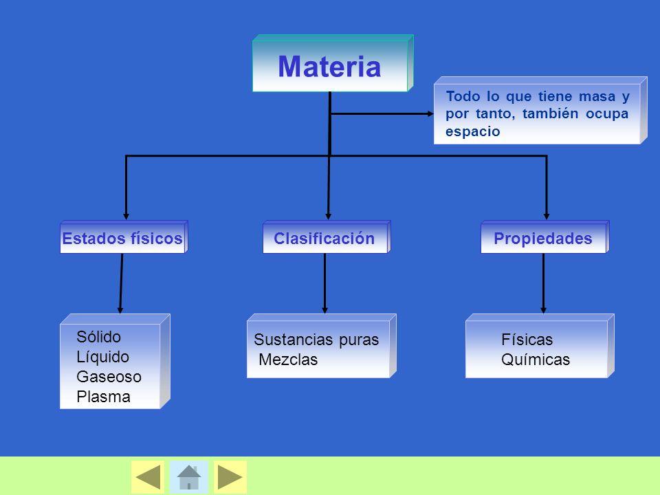 Materia Estados físicosClasificaciónPropiedades Sustancias puras Mezclas Sólido Líquido Gaseoso Plasma Físicas Químicas Todo lo que tiene masa y por t
