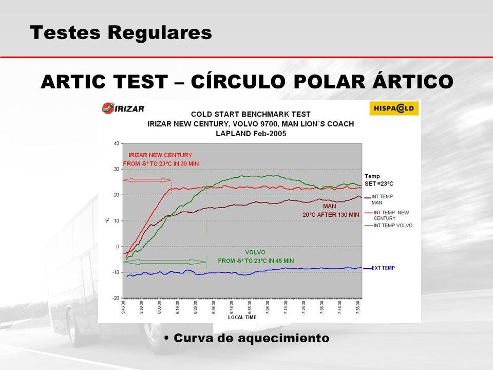 Curva de aquecimiento ARTIC TEST – CÍRCULO POLAR ÁRTICO Testes Regulares