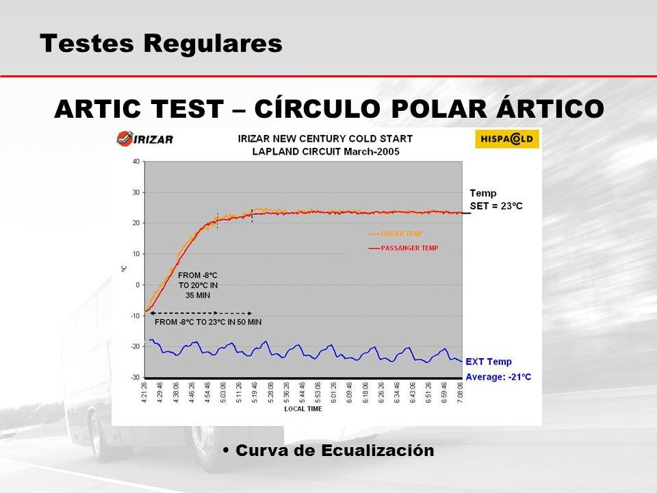 Curva de Ecualización ARTIC TEST – CÍRCULO POLAR ÁRTICO Testes Regulares