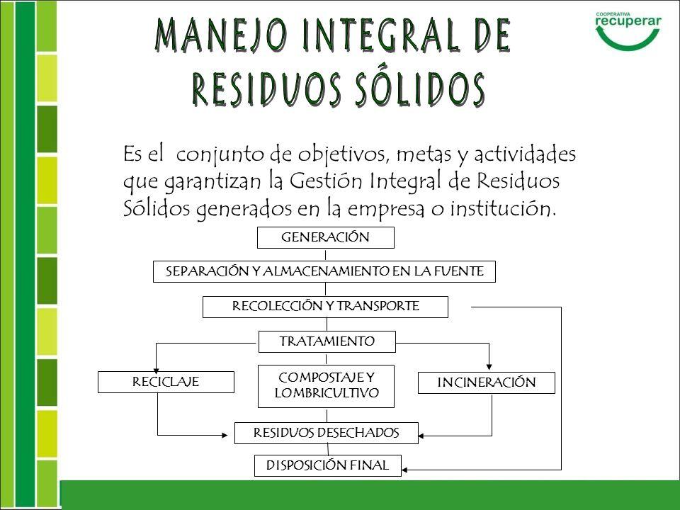 Es el conjunto de objetivos, metas y actividades que garantizan la Gestión Integral de Residuos Sólidos generados en la empresa o institución. GENERAC