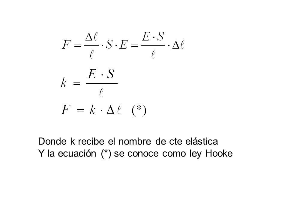 Donde k recibe el nombre de cte elástica Y la ecuación (*) se conoce como ley Hooke