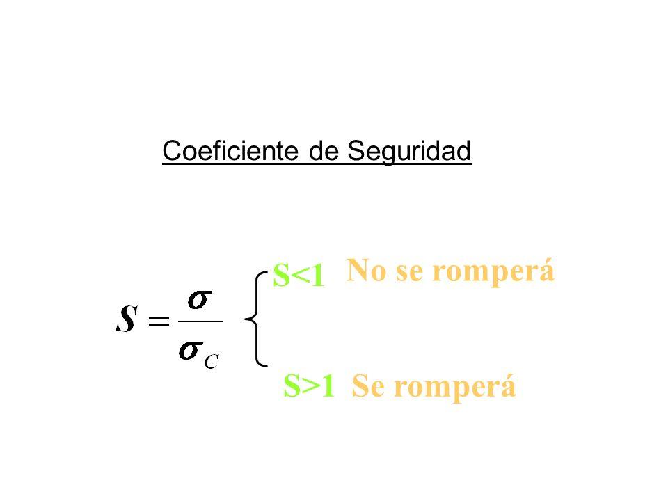 Recuperan su forma original una vez que cesa el esfuerzo Coeficiente de Seguridad S<1 No se romperá S>1Se romperá