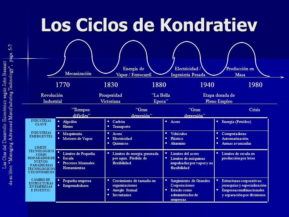 Los Ciclos de Kondratiev Las Olas del Desarrollo Económico según John Bessant de su libro Managing Advanced Manufacturing Technology, pags. 5-7 177018