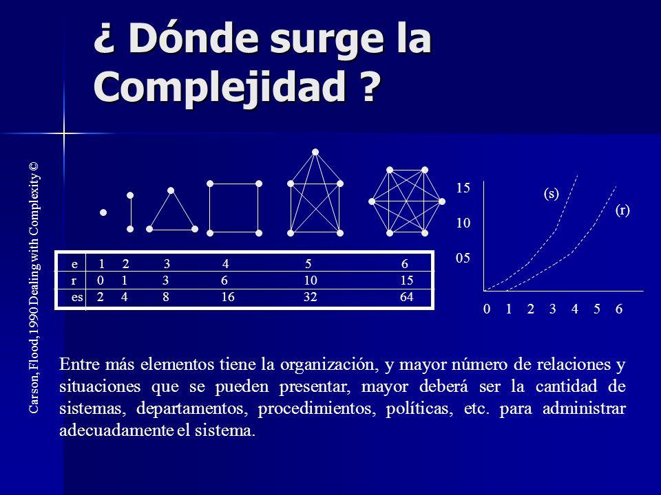 ¿ Dónde surge la Complejidad ? e 1 2 3 4 5 6 r 0 1 3 6 10 15 es 2 4 8 16 32 64 0 1 2 3 4 5 6 15 10 05 (s) (r) Carson, Flood, 1990 Dealing with Complex