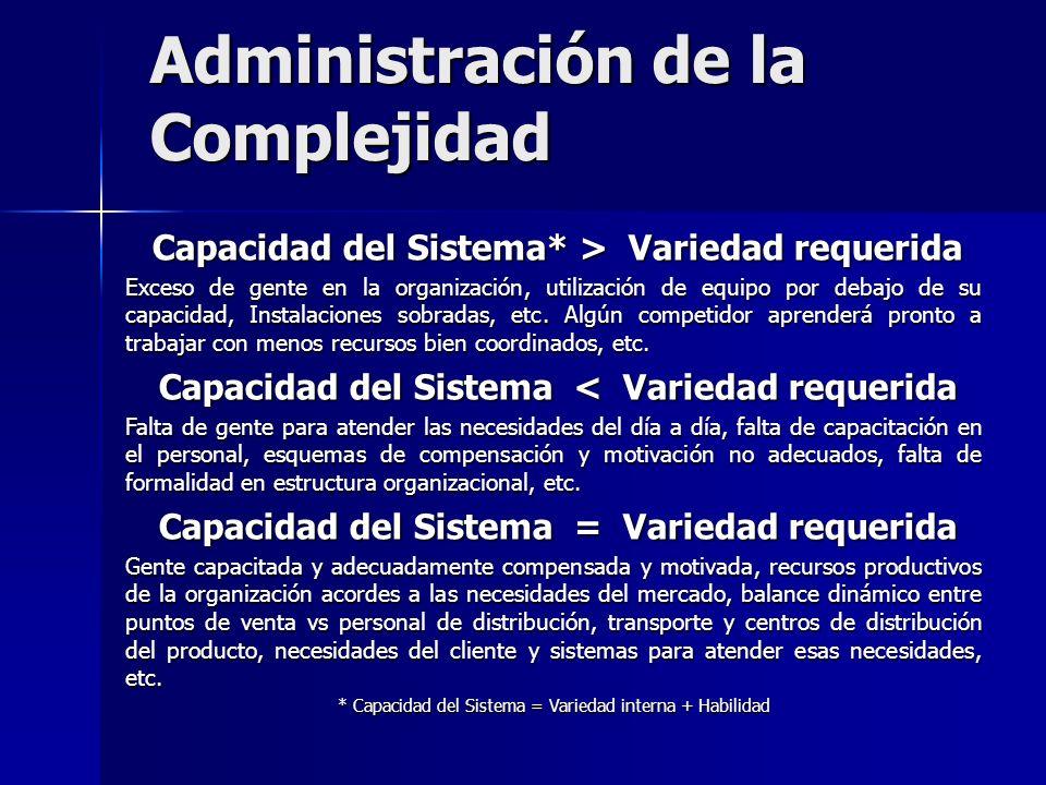 Administración de la Complejidad Capacidad del Sistema* > Variedad requerida Capacidad del Sistema* > Variedad requerida Exceso de gente en la organiz