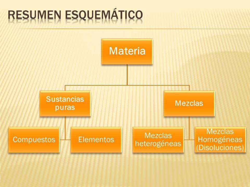 Materia Sustancias puras CompuestosElementos Mezclas Mezclas heterogéneas Mezclas Homogéneas (Disoluciones)