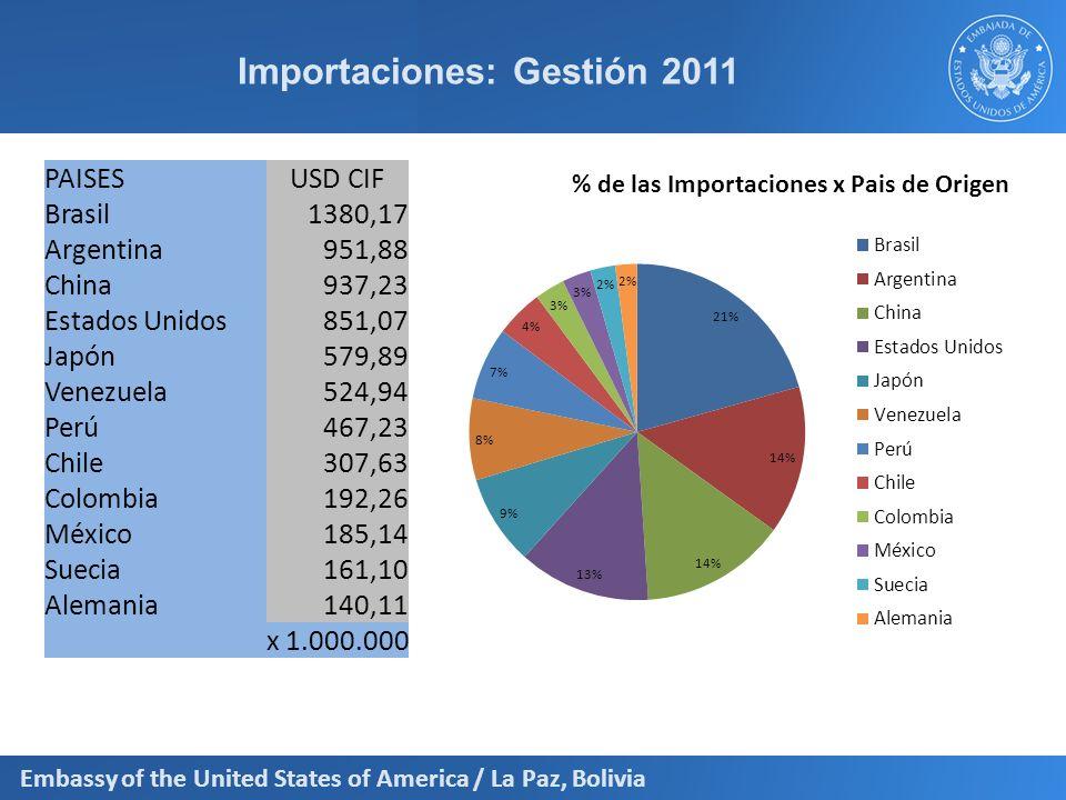 Embassy of the United States of America / La Paz, Bolivia Importaciones: Gestión 2011 PAISESUSD CIF Brasil1380,17 Argentina951,88 China937,23 Estados
