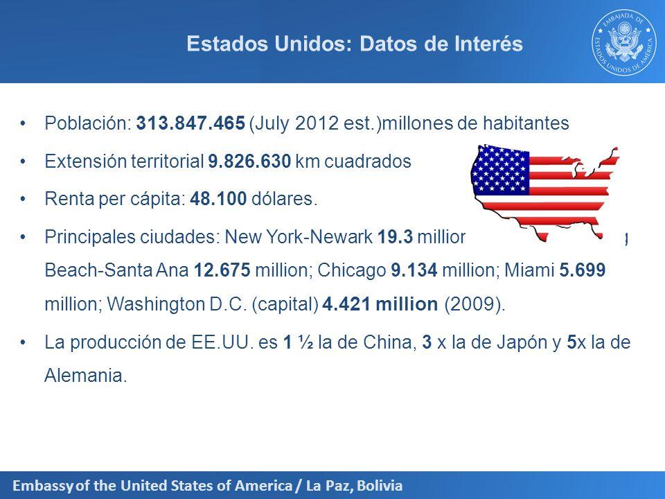 Embassy of the United States of America / La Paz, Bolivia DATOS RELEVANTES PARA EL COMERCIO CON LOS ESTADOS UNIDOS Principales Puertos y Aeropuertos –Puertos Container ports (TEUs): Los Angeles (7,849,985), Long Beach (6,350,125), New York/New Jersey (5,265,058), Savannah (2,616,126), Oakland (2,236,244), Hampton Roads (2,083,278) (2008) –Aeropuertos Estados Unidos cuenta con 15,079 (2010) aeropuertos; posee varios de los aeropuertos más grandes y congestionados del mundo.