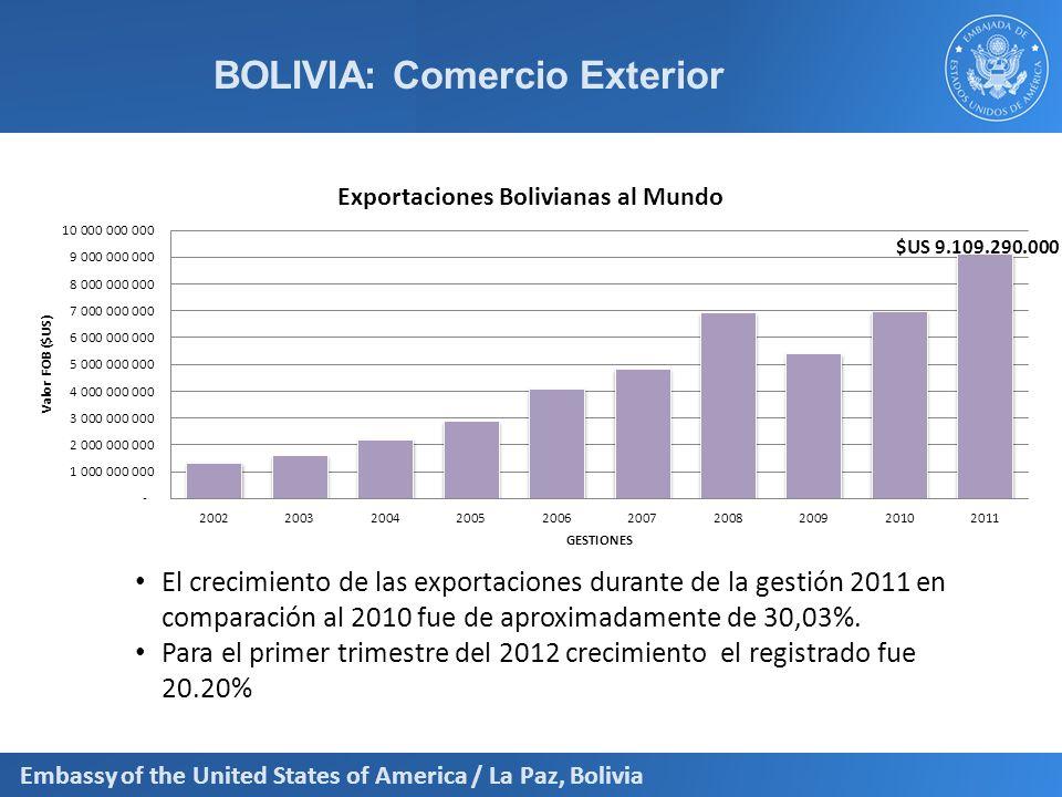 Embassy of the United States of America / La Paz, Bolivia BOLIVIA: Comercio Exterior Capítulo NANDINA Valor FOB ($us.) Capítulo NANDINA Valor FOB ($us.) Combustibles Minerales, Aceites Minerales.4,148,675,620 Cereales 65,356,434 Minerales, Escorias y Cenizas 2,387,970,336 Pieles (Excepto La Peletería) Y Cueros 51,020,940 Piedras Preciosas y Semipreciosas, Metales Preciosos, 614,011,184 Prendas Y Complementos De Vestir, De Punto 36,063,090 Estaño Y Manufacturas De Estaño 394,134,064Bebidas, Líquidos Alcohólicos Y Vinagre 34,121,605 Residuos y Desperdicios De Las Industrias Alimentarias; Alimentos Preparados Para Animales.