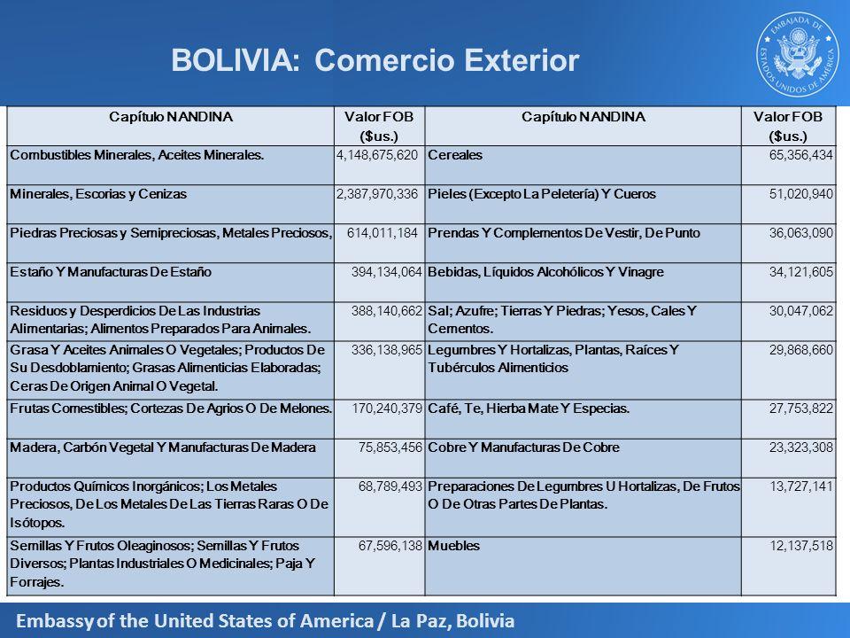 Embassy of the United States of America / La Paz, Bolivia Exportaciones por País 2011 PAISESFOB Brasil 3.030 Argentina 1.001 Estados Unidos 875 Japón 540 Perú 457 Corea del Sur 419 Bélgica 375 China 330 Venezuela 297 Colombia 240 USD X1.000.000