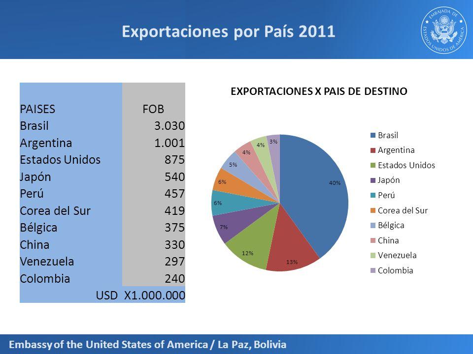 Embassy of the United States of America / La Paz, Bolivia Exportaciones por País 2011 PAISESFOB Brasil 3.030 Argentina 1.001 Estados Unidos 875 Japón