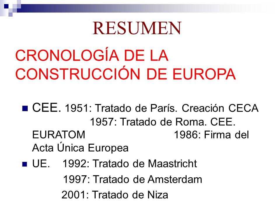 RESUMEN CRONOLOGÍA DE LA CONSTRUCCIÓN DE EUROPA CEE. 1951: Tratado de París. Creación CECA 1957: Tratado de Roma. CEE. EURATOM 1986: Firma del Acta Ún