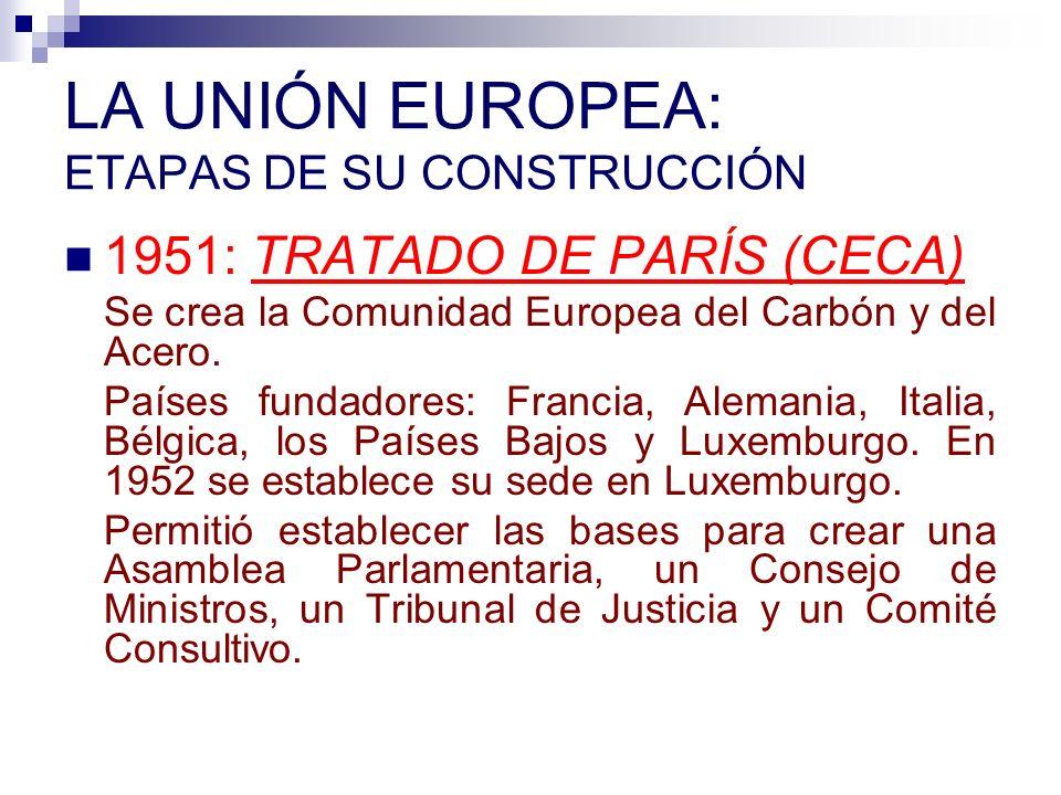 LA UNIÓN EUROPEA: ETAPAS DE SU CONSTRUCCIÓN 1951: TRATADO DE PARÍS (CECA) Se crea la Comunidad Europea del Carbón y del Acero. Países fundadores: Fran