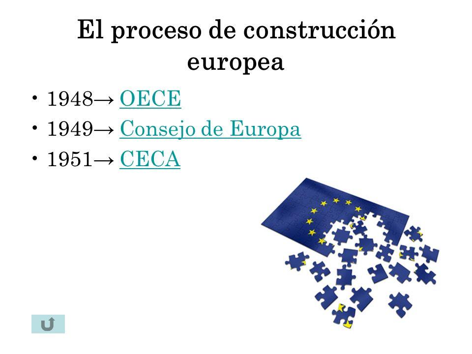 OECE (Organización Europea de Coordinación Económica) Coordinan inversiones del plan Marshall Organizan relaciones comerciales Organizan sistema de pagos.