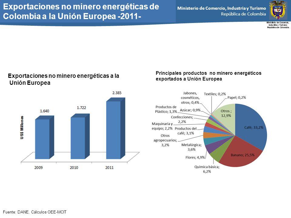 Ministerio de Comercio, Industria y Turismo República de Colombia Exportaciones no minero energéticas de Colombia a la Unión Europea -2011- Fuente: DANE.