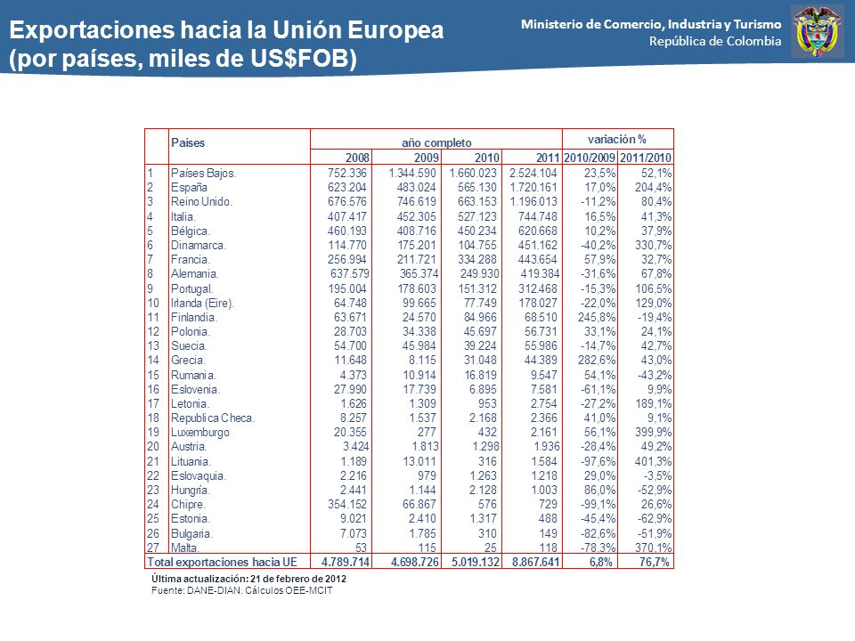 Ministerio de Comercio, Industria y Turismo República de Colombia Exportaciones hacia la Unión Europea (por países, miles de US$FOB) Última actualización: 21 de febrero de 2012 Fuente: DANE-DIAN.