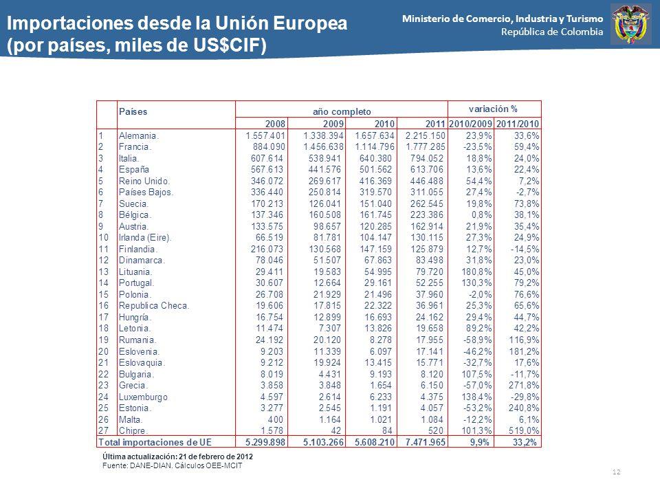 Ministerio de Comercio, Industria y Turismo República de Colombia 12 Importaciones desde la Unión Europea (por países, miles de US$CIF) Última actualización: 21 de febrero de 2012 Fuente: DANE-DIAN.