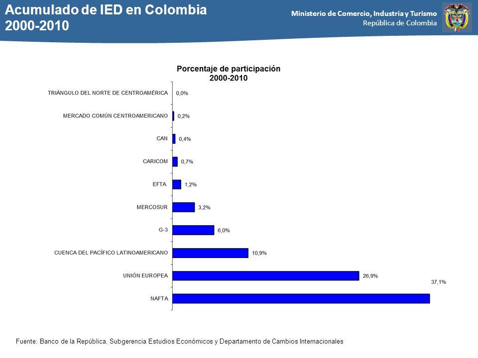 Ministerio de Comercio, Industria y Turismo República de Colombia Acumulado de IED en Colombia 2000-2010 Fuente: Banco de la República, Subgerencia Estudios Económicos y Departamento de Cambios Internacionales