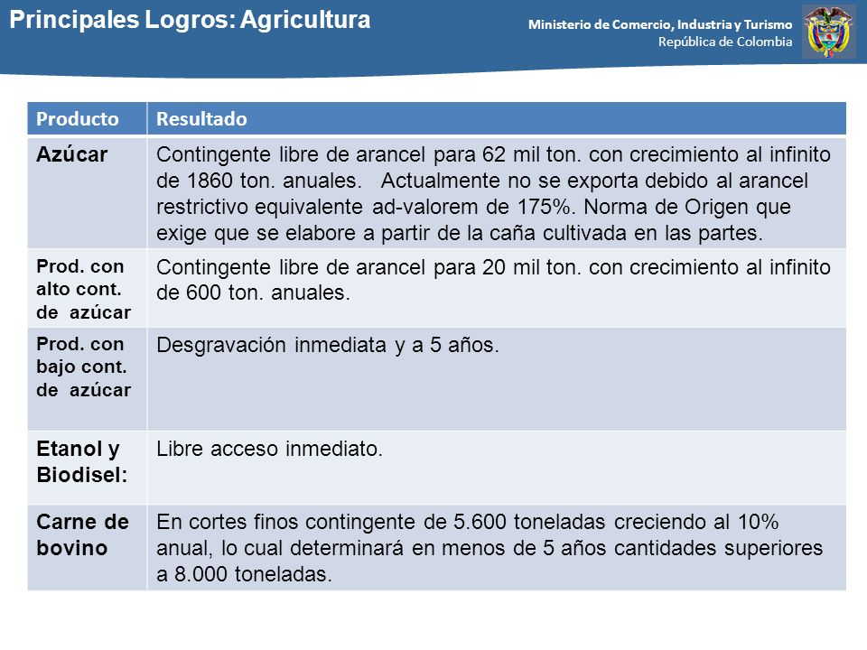 Ministerio de Comercio, Industria y Turismo República de Colombia Principales Logros: Agricultura ProductoResultado AzúcarContingente libre de arancel para 62 mil ton.