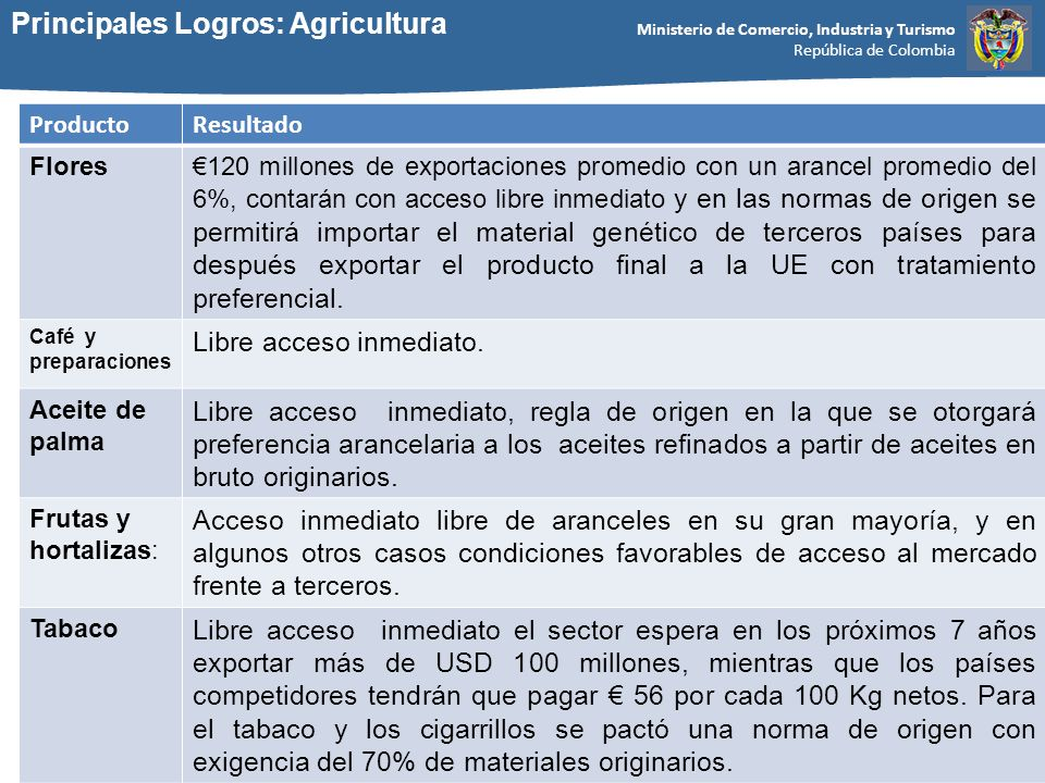 Ministerio de Comercio, Industria y Turismo República de Colombia Principales Logros: Agricultura ProductoResultado Flores120 millones de exportacione