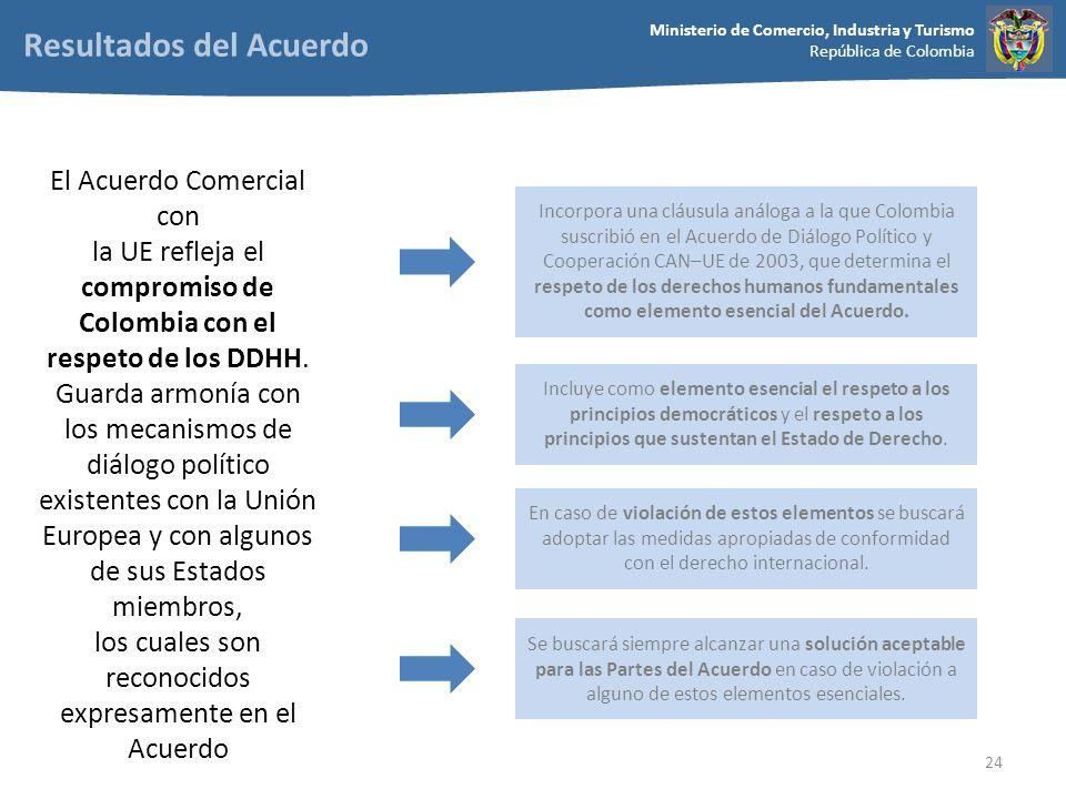 Ministerio de Comercio, Industria y Turismo República de Colombia El Acuerdo Comercial con la UE refleja el compromiso de Colombia con el respeto de los DDHH.