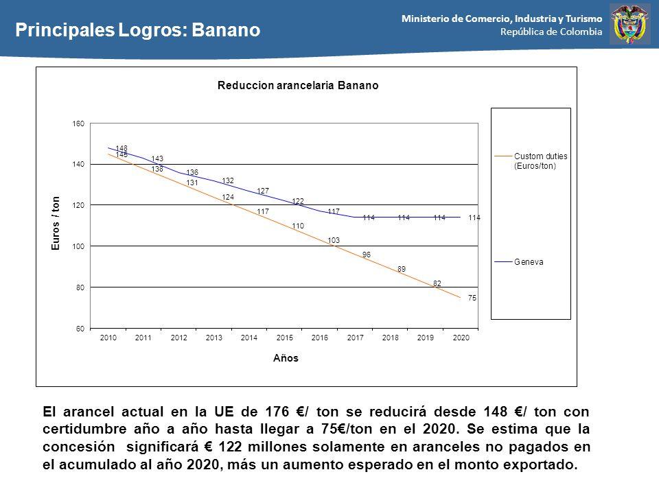 Ministerio de Comercio, Industria y Turismo República de Colombia Principales Logros: Banano El arancel actual en la UE de 176 / ton se reducirá desde 148 / ton con certidumbre año a año hasta llegar a 75/ton en el 2020.