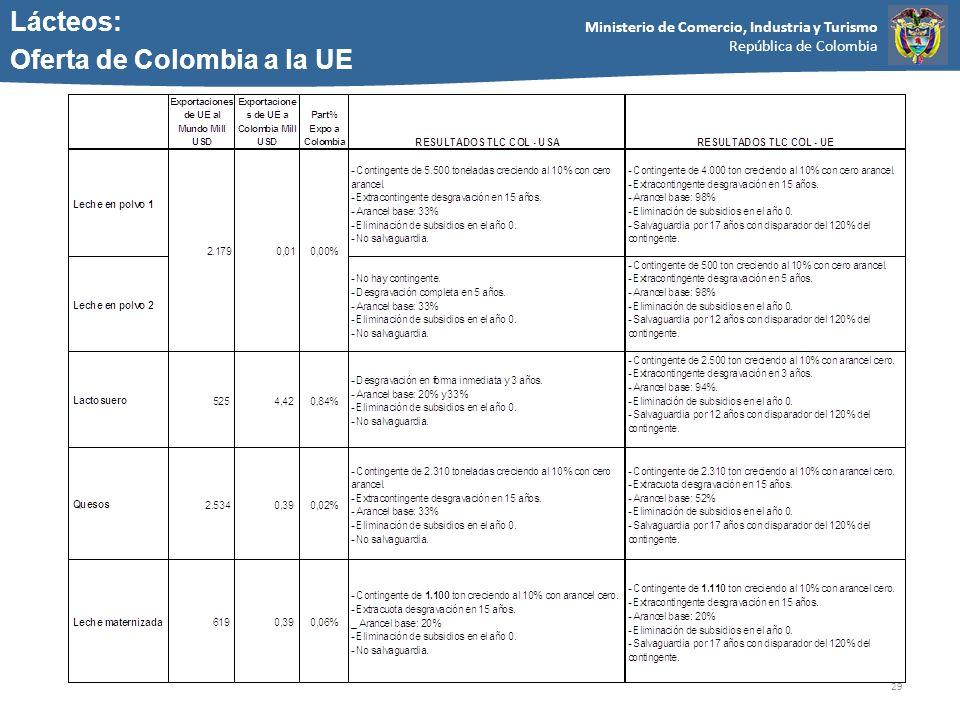 Ministerio de Comercio, Industria y Turismo República de Colombia 29 Lácteos: Oferta de Colombia a la UE