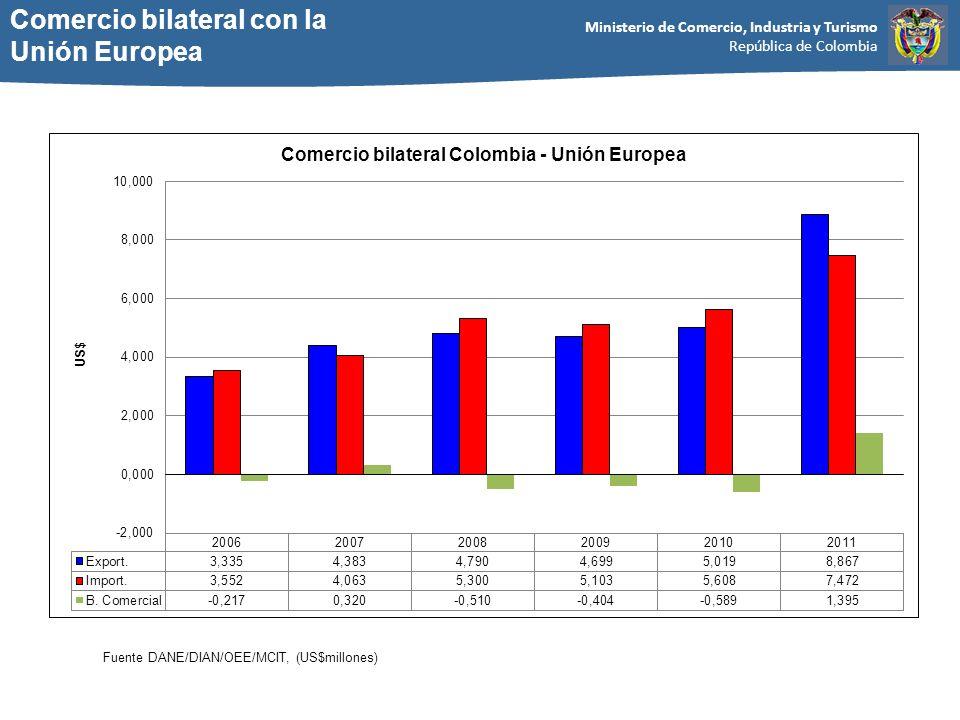 Ministerio de Comercio, Industria y Turismo República de Colombia Comercio bilateral con la Unión Europea Fuente DANE/DIAN/OEE/MCIT, (US$millones)
