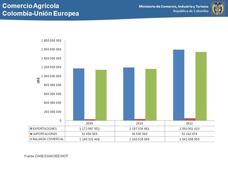 Ministerio de Comercio, Industria y Turismo República de Colombia Comercio Agrícola Colombia-Unión Europea Fuente DANE/DIAN/OEE/MCIT