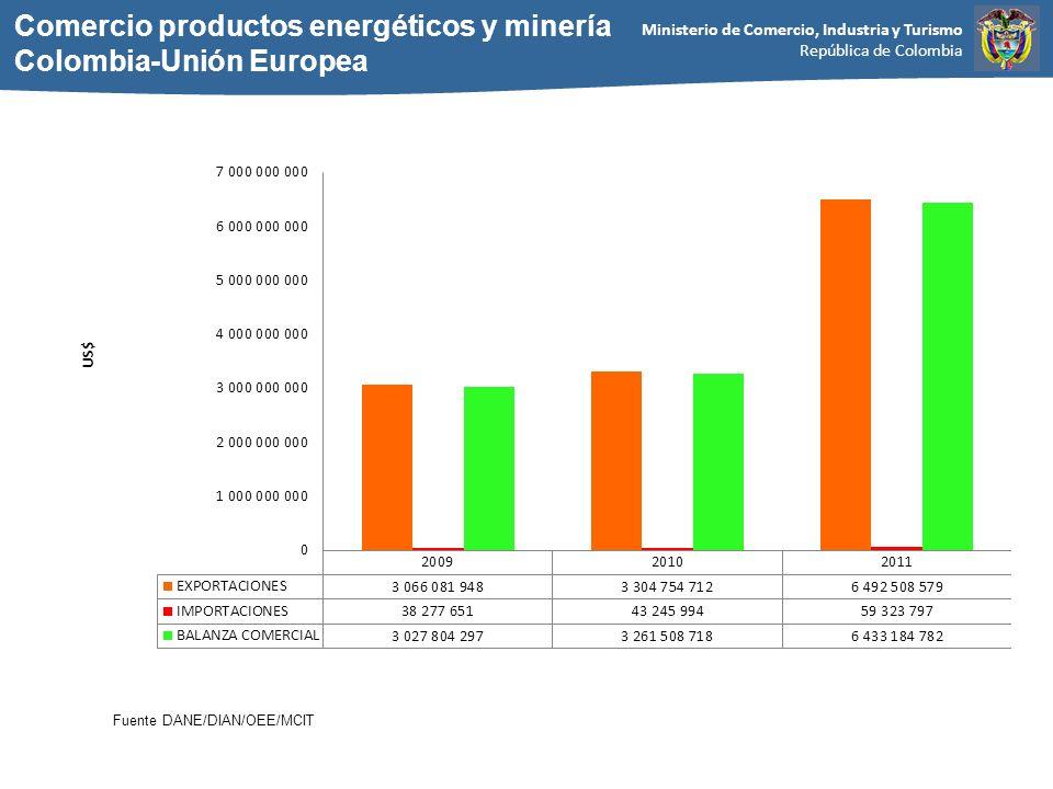 Ministerio de Comercio, Industria y Turismo República de Colombia Comercio productos energéticos y minería Colombia-Unión Europea Fuente DANE/DIAN/OEE