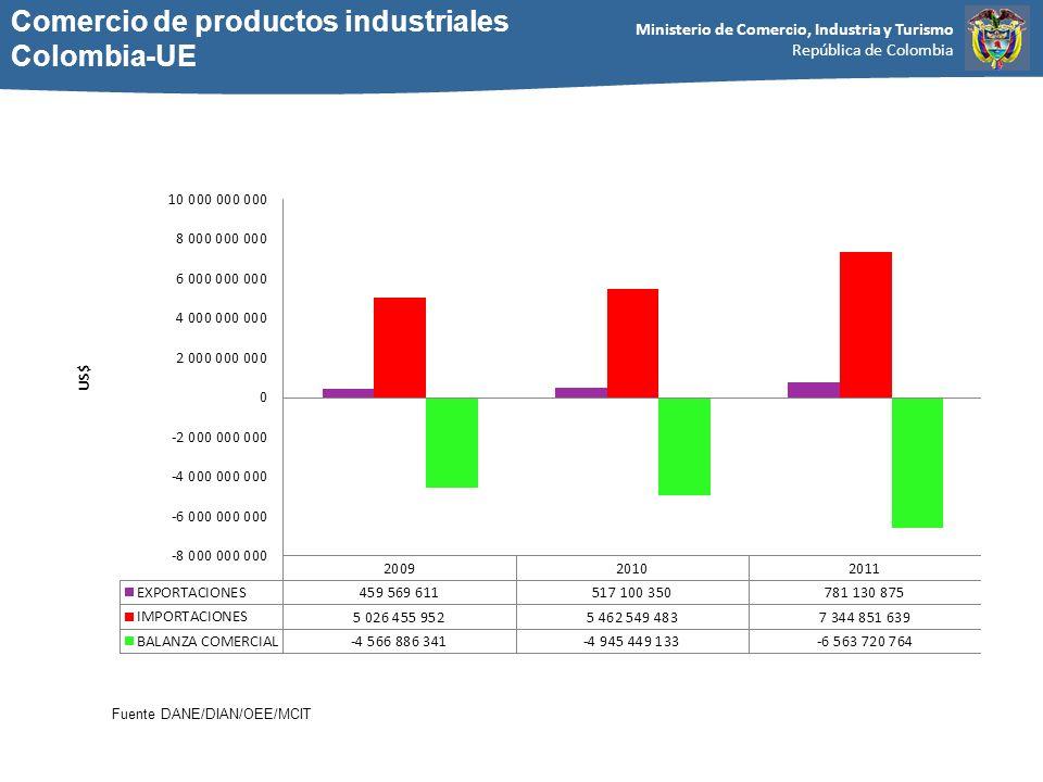 Ministerio de Comercio, Industria y Turismo República de Colombia Comercio de productos industriales Colombia-UE Fuente DANE/DIAN/OEE/MCIT