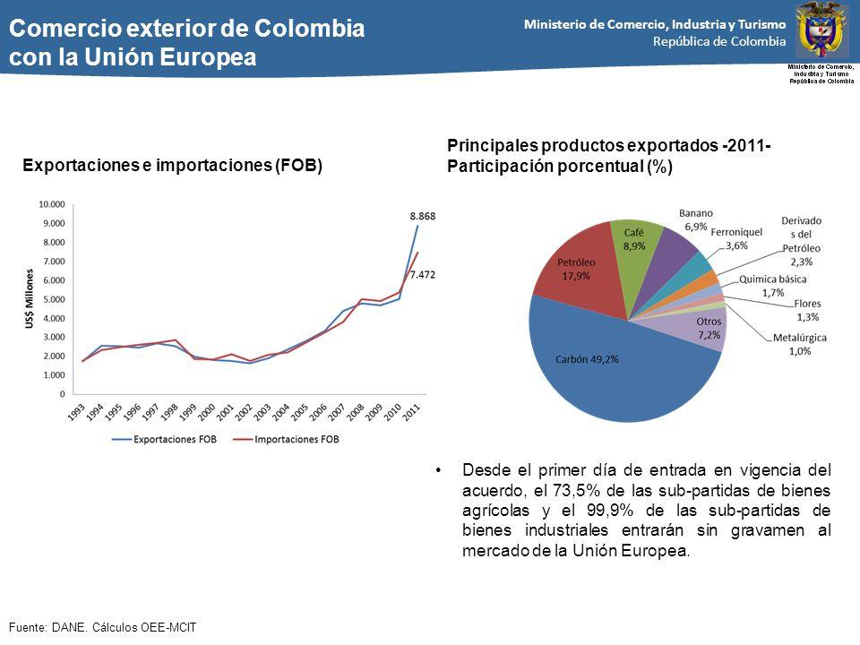 Ministerio de Comercio, Industria y Turismo República de Colombia Comercio exterior de Colombia con la Unión Europea Exportaciones e importaciones (FOB) Principales productos exportados -2011- Participación porcentual (%) Fuente: DANE.