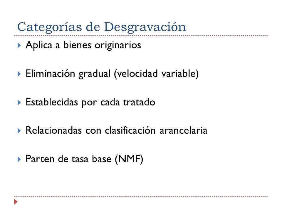 Categorías de Desgravación Aplica a bienes originarios Eliminación gradual (velocidad variable) Establecidas por cada tratado Relacionadas con clasificación arancelaria Parten de tasa base (NMF)