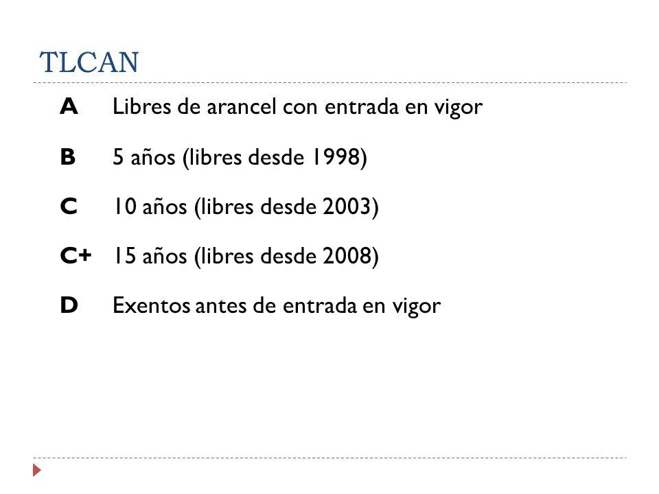 TLCAN A Libres de arancel con entrada en vigor B 5 años (libres desde 1998) C 10 años (libres desde 2003) C+ 15 años (libres desde 2008) D Exentos antes de entrada en vigor