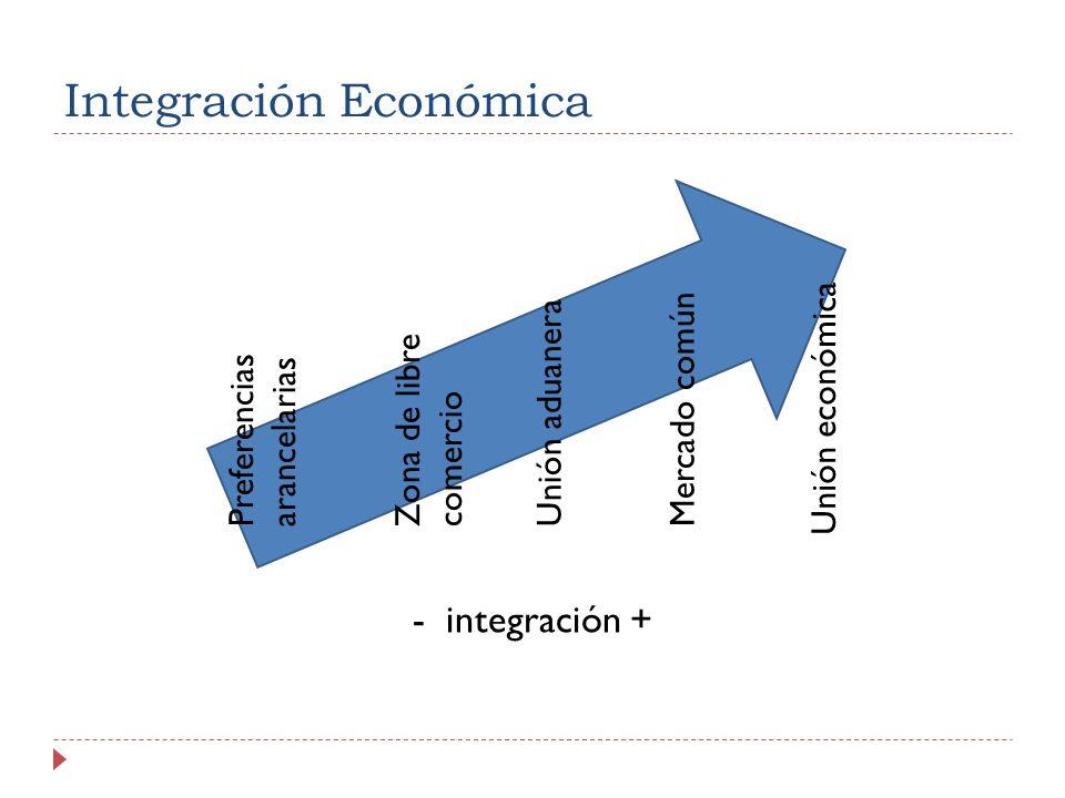 Integración Económica - integración + Preferencias arancelarias Zona de libre comercio Unión aduanera Mercado común Unión económica
