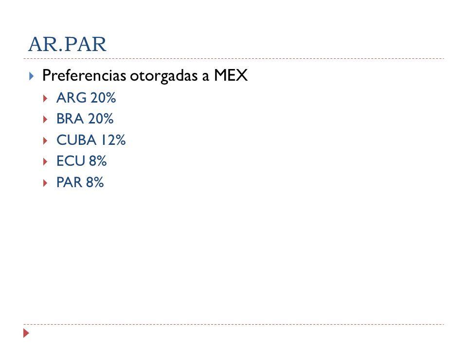 AR.PAR Preferencias otorgadas a MEX ARG 20% BRA 20% CUBA 12% ECU 8% PAR 8%