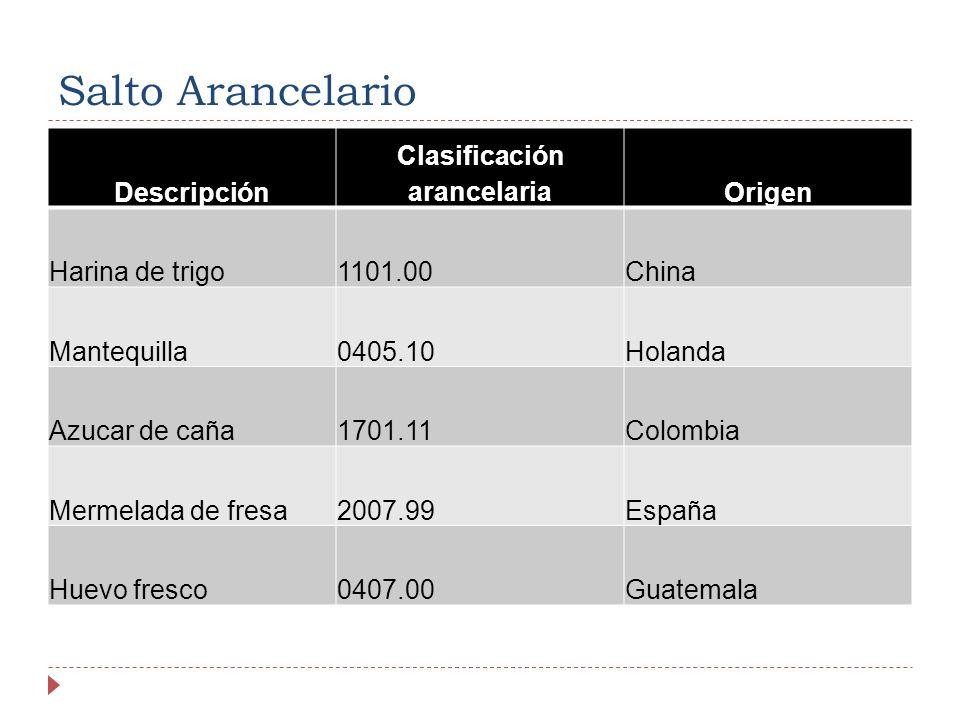 Salto Arancelario Descripción Clasificación arancelariaOrigen Harina de trigo1101.00China Mantequilla0405.10Holanda Azucar de caña1701.11Colombia Mermelada de fresa2007.99España Huevo fresco0407.00Guatemala