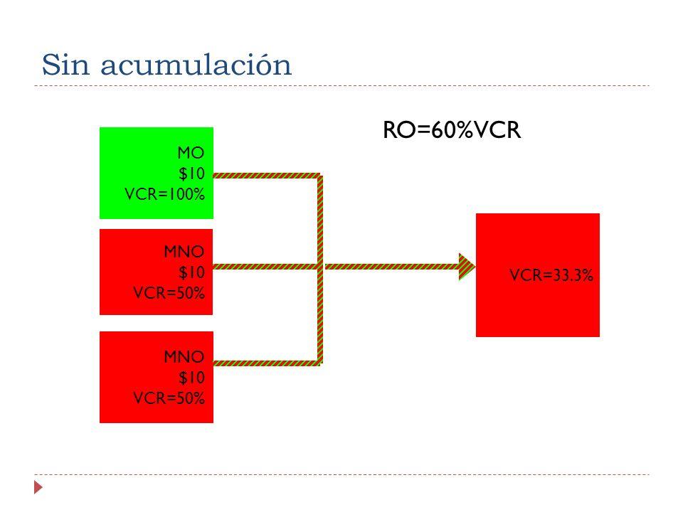 Sin acumulación RO=60%VCR MNO $10 VCR=50% MNO $10 VCR=50% VCR=33.3% MO $10 VCR=100%