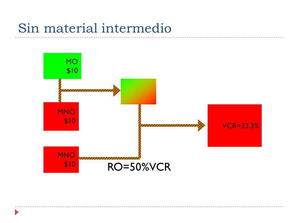 Sin material intermedio RO=50%VCR MO $10 MNO $10 MNO $10 VCR=33.3%