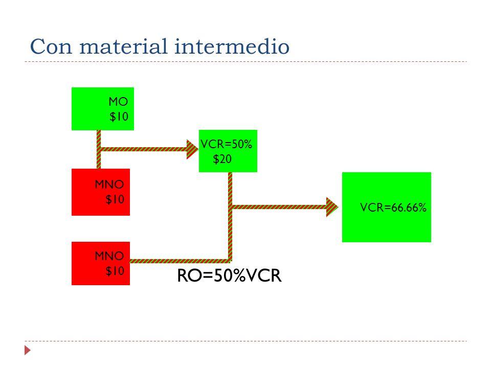 Con material intermedio RO=50%VCR MO $10 MNO $10 VCR=50% $20 MNO $10 VCR=66.66%