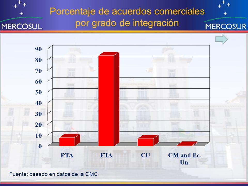 Porcentaje de acuerdos comerciales por grado de integración Fuente: basado en datos de la OMC