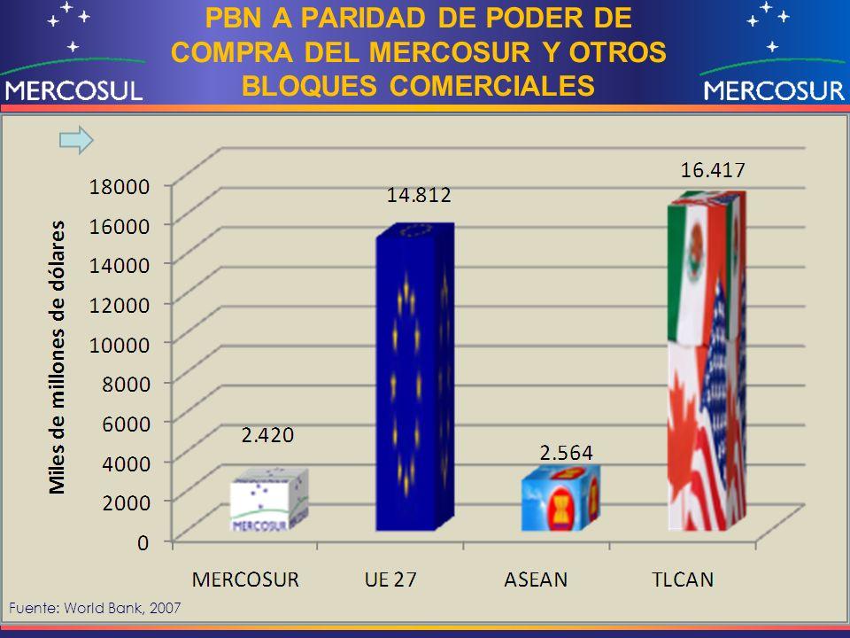 Fuente: World Bank, 2007 PBN A PARIDAD DE PODER DE COMPRA DEL MERCOSUR Y OTROS BLOQUES COMERCIALES