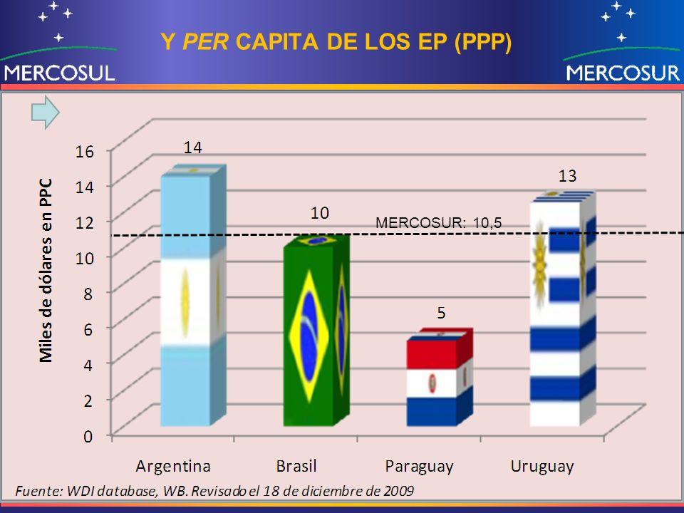 Y PER CAPITA DE LOS EP (PPP) MERCOSUR: 10,5