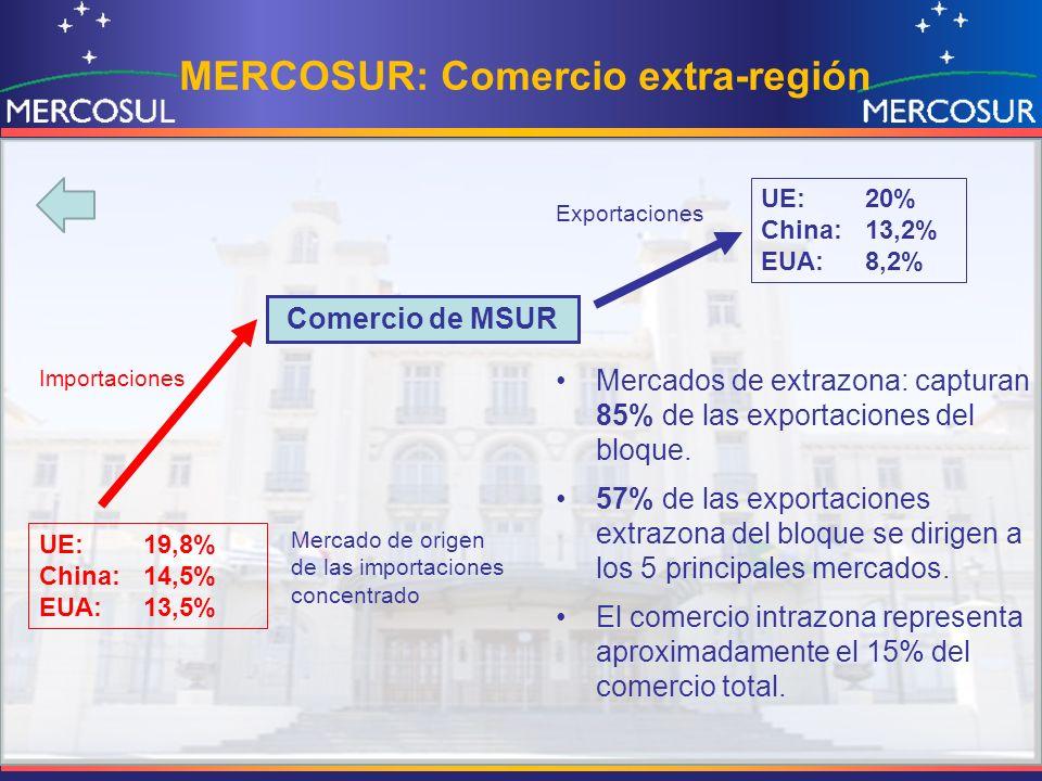 MERCOSUR: Comercio extra-región Mercado de origen de las importaciones concentrado Comercio de MSUR UE:20% China:13,2% EUA:8,2% UE:19,8% China:14,5% E