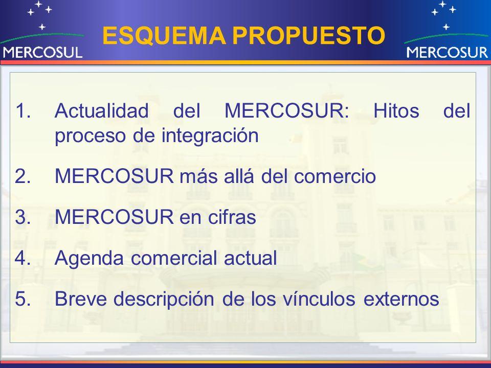 ESQUEMA PROPUESTO 1.Actualidad del MERCOSUR: Hitos del proceso de integración 2.MERCOSUR más allá del comercio 3.MERCOSUR en cifras 4.Agenda comercial