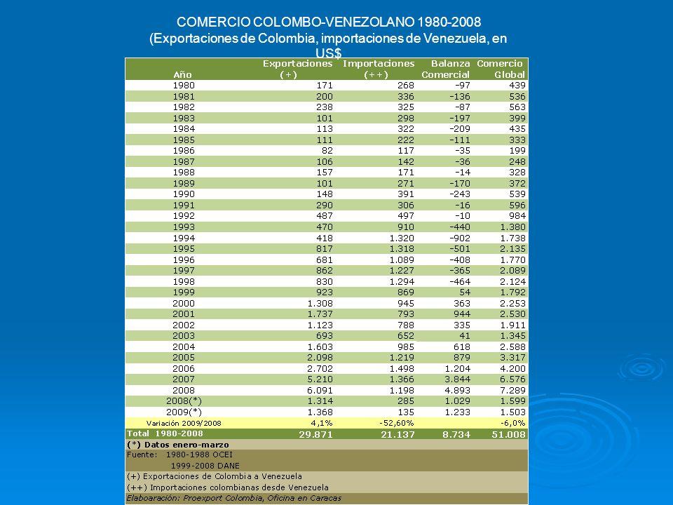 COMERCIO COLOMBO-VENEZOLANO 1980-2008 (Exportaciones de Colombia, importaciones de Venezuela, en US$